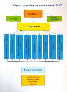 Структура учнівського амоврядування